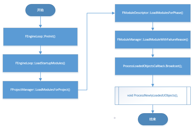 Reflection Class Diagram